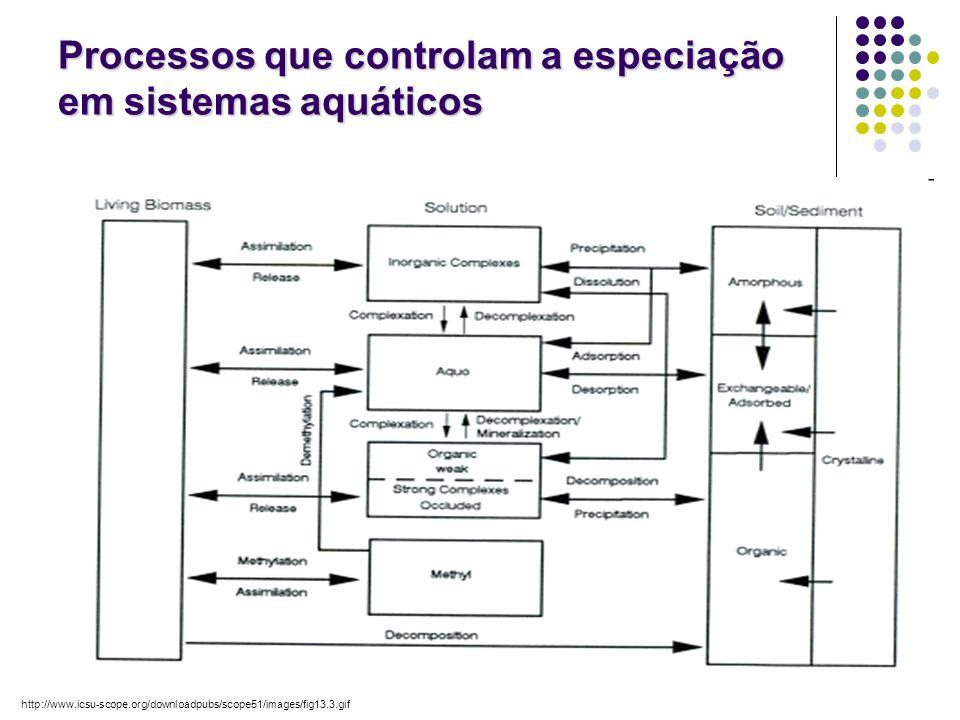Processos que controlam a especiação em sistemas aquáticos