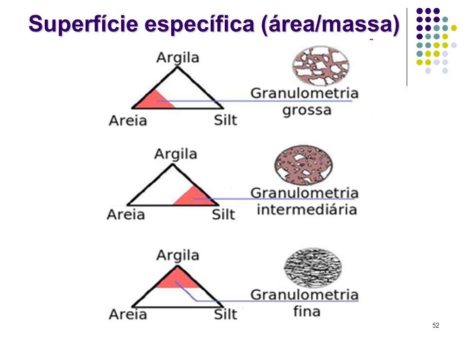 Superfície específica (área/massa)