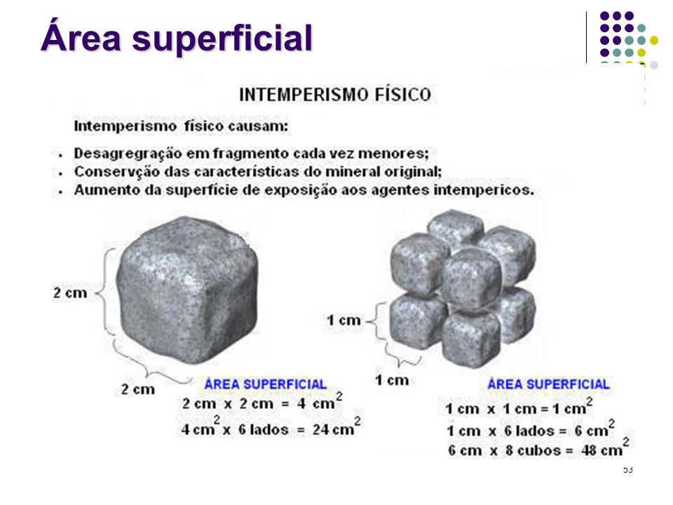 Área superficial