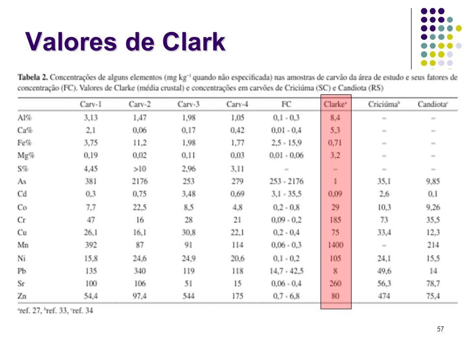 Valores de Clark