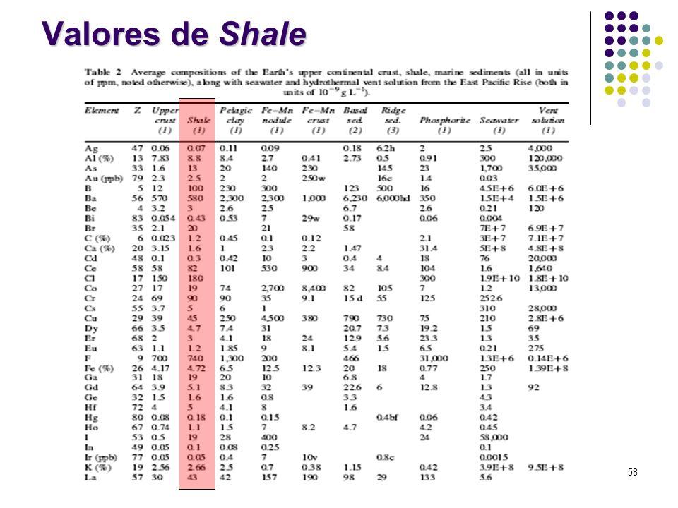 Valores de Shale