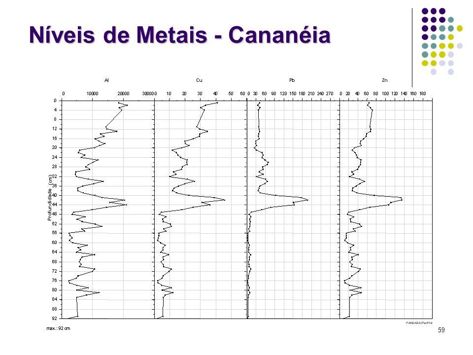 Níveis de Metais - Cananéia