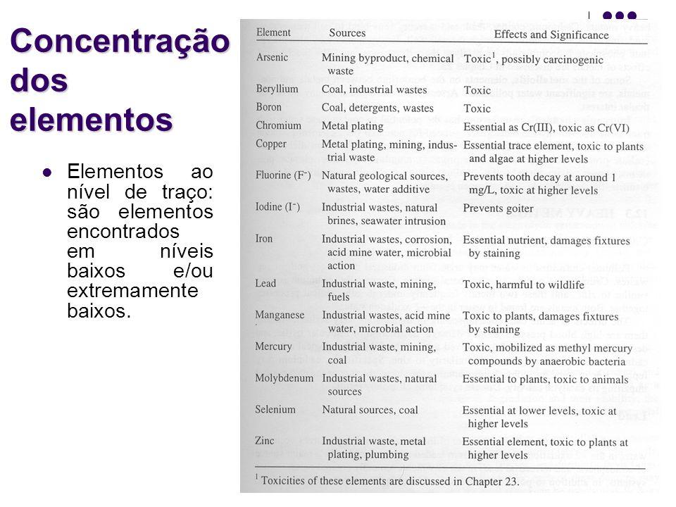 Concentração dos elementos