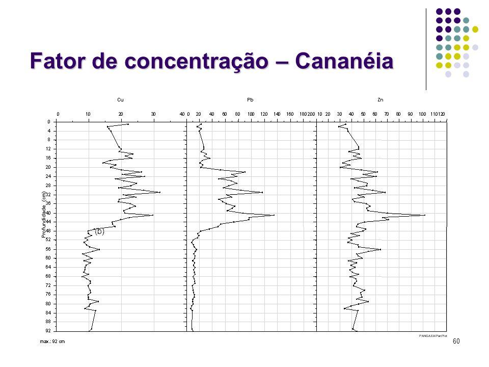Fator de concentração – Cananéia