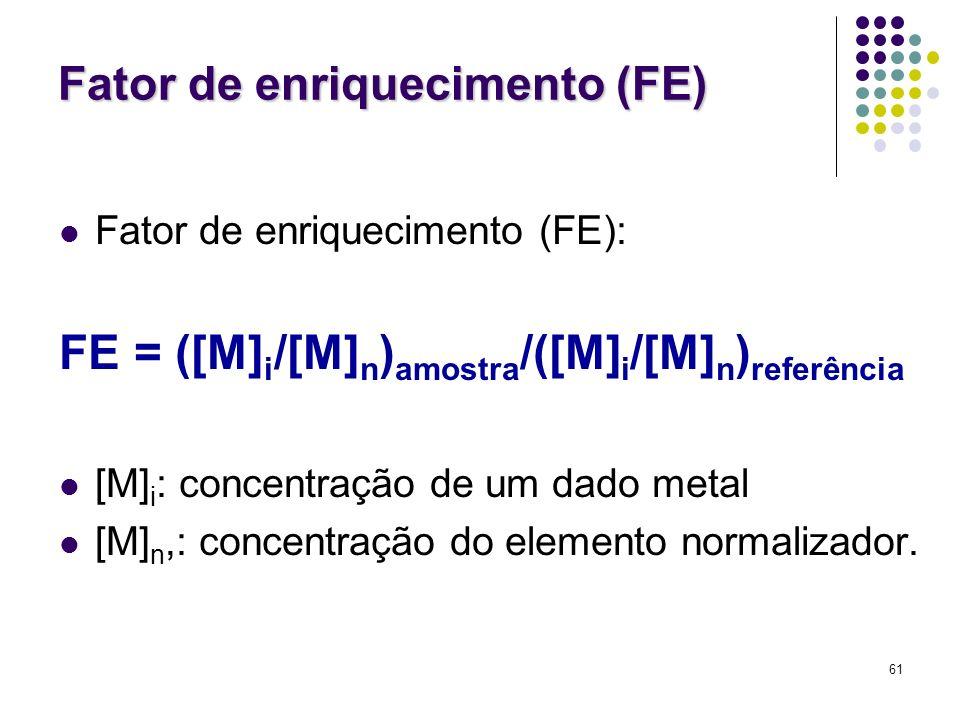 Fator de enriquecimento (FE)