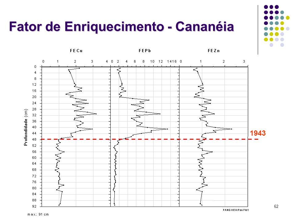 Fator de Enriquecimento - Cananéia