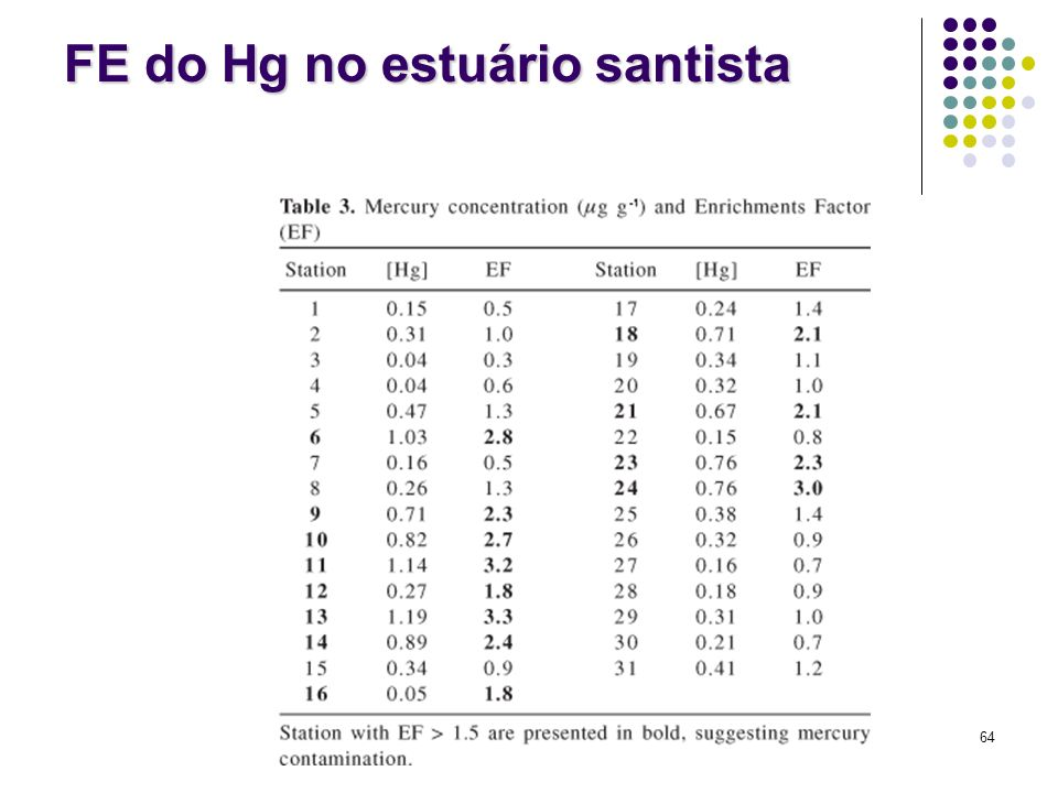 FE do Hg no estuário santista