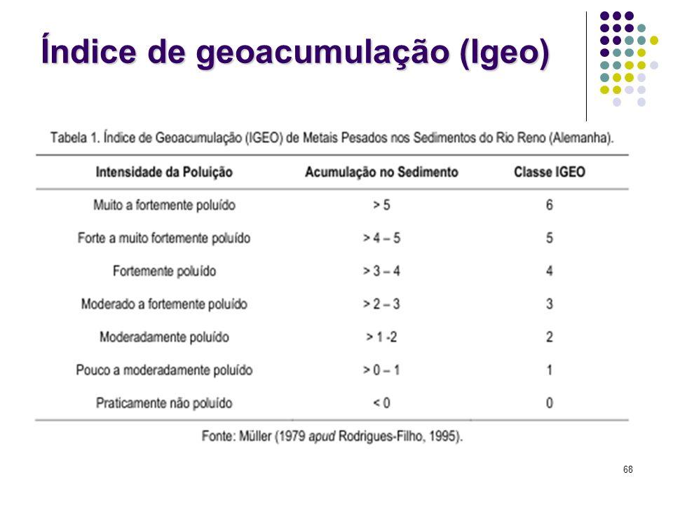 Índice de geoacumulação (Igeo)