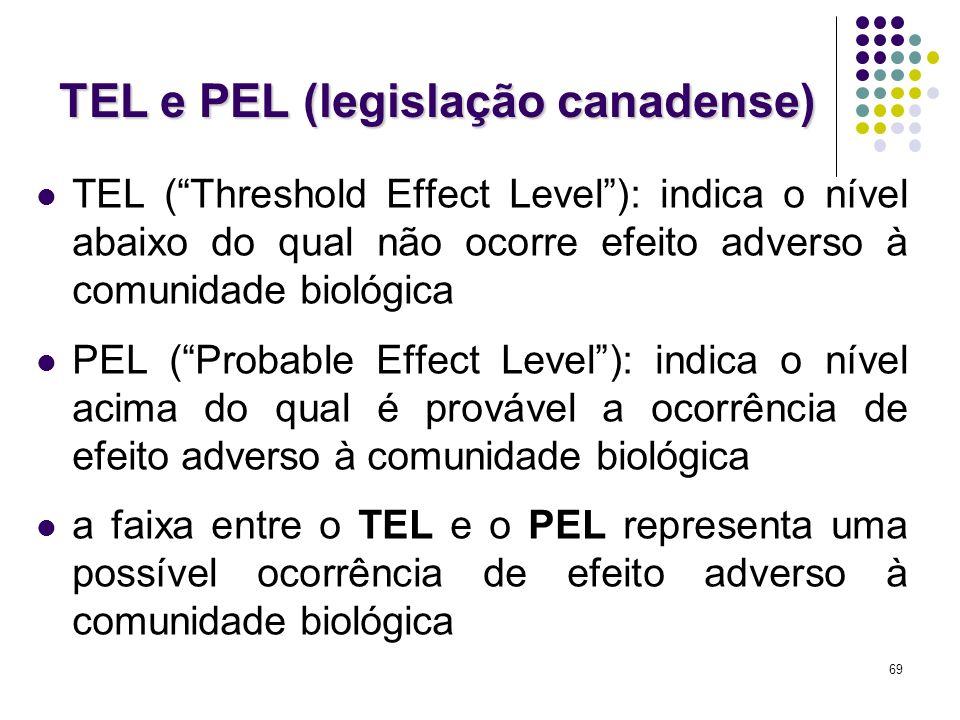 TEL e PEL (legislação canadense)