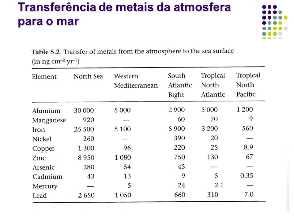 Transferência de metais da atmosfera para o mar