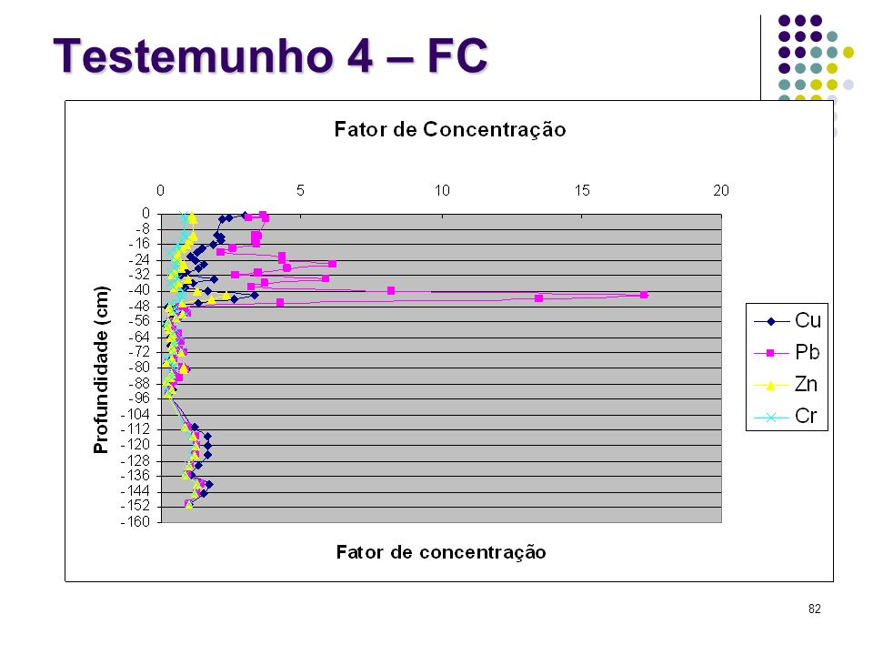 Testemunho 4 – FC