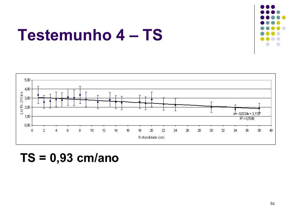 Testemunho 4 – TS TS = 0,93 cm/ano