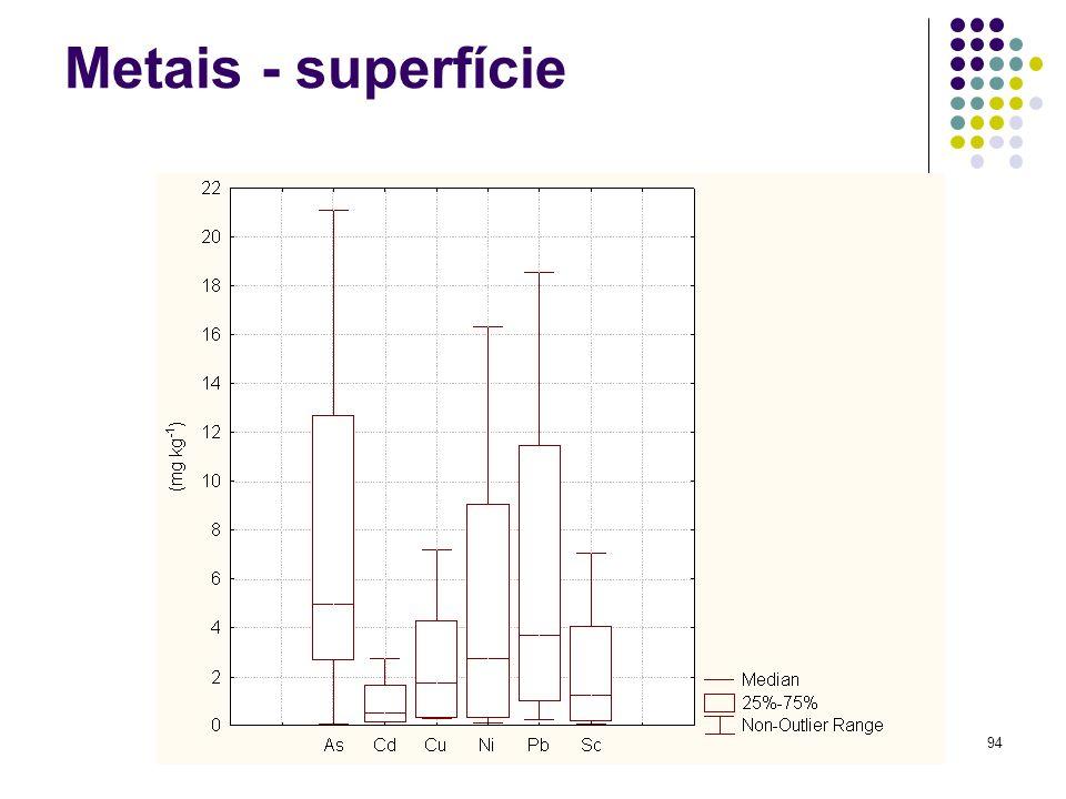 Para uma melhor visualização dos resultados obtidos foram feitos gráficos tipo box-plot no qual podem ser observados os valores mínimos e máximos, a mediana, o 1º e o 3º quartil, correspondente a 25 e 75% dos resultados, respectivamente. A Figura 5 apresenta os gráficos correspondentes aos resultados da Tabela 3.