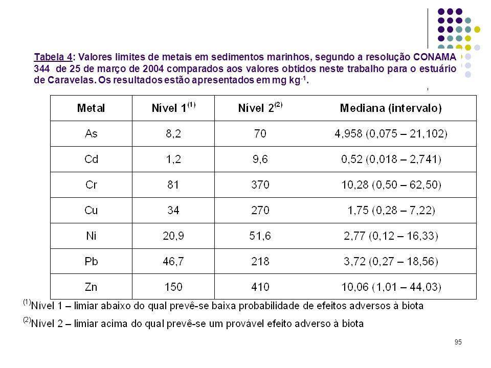 Tabela 4: Valores limites de metais em sedimentos marinhos, segundo a resolução CONAMA 344 de 25 de março de 2004 comparados aos valores obtidos neste trabalho para o estuário de Caravelas.