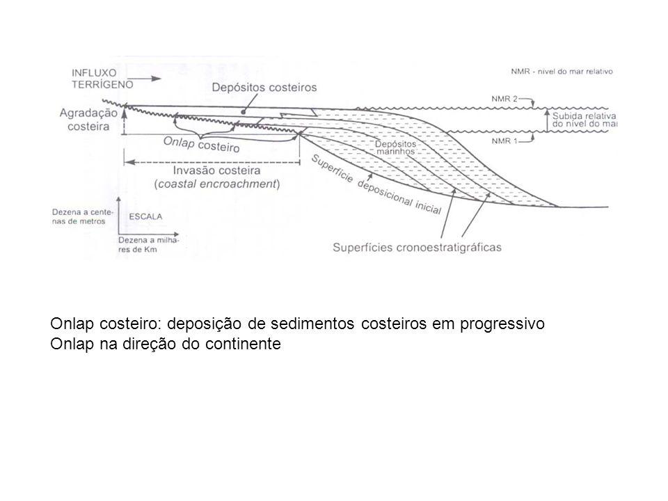 Onlap costeiro: deposição de sedimentos costeiros em progressivo