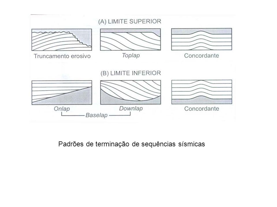Padrões de terminação de sequências sísmicas