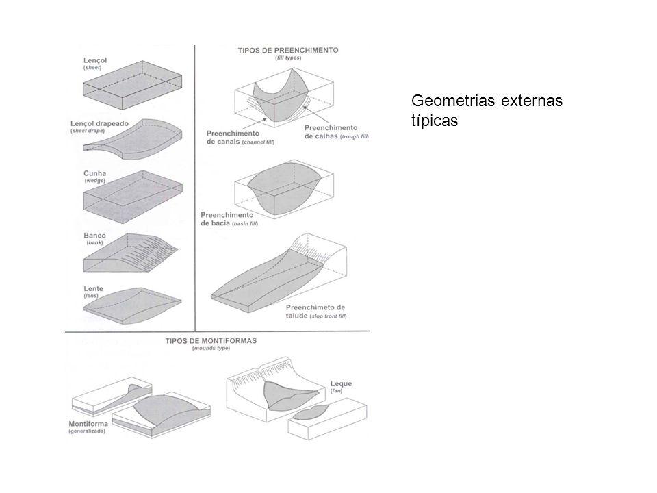 Geometrias externas típicas