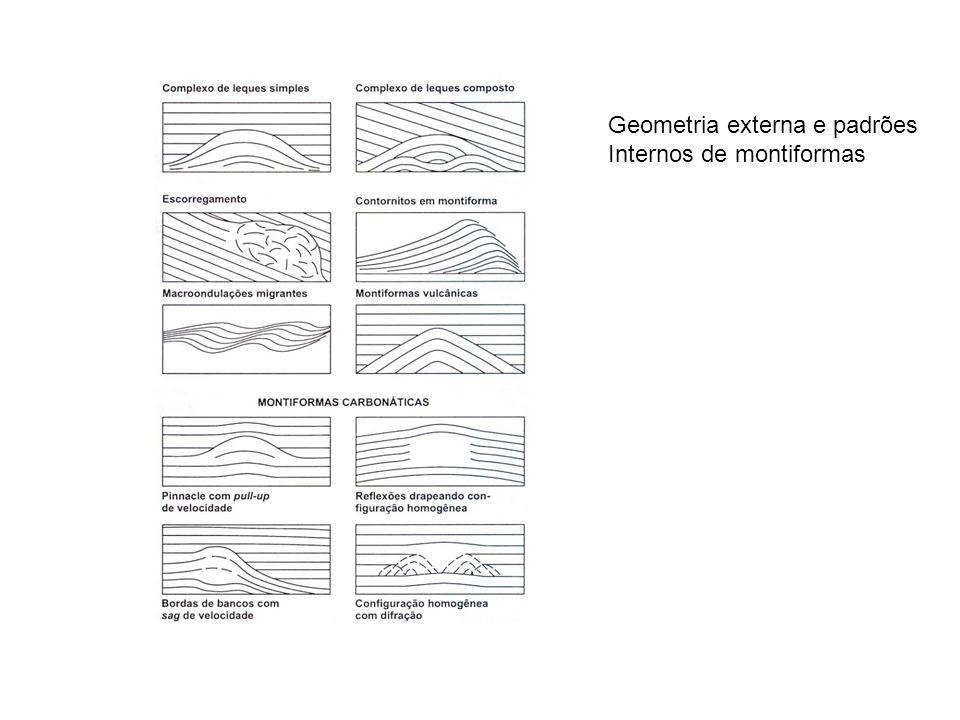 Geometria externa e padrões