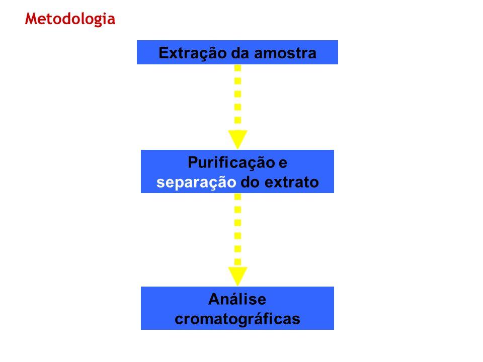 Purificação e separação do extrato Análise cromatográficas