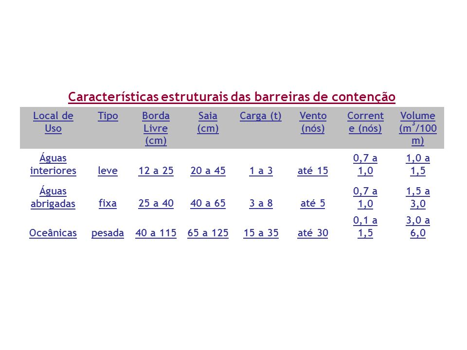 Características estruturais das barreiras de contenção