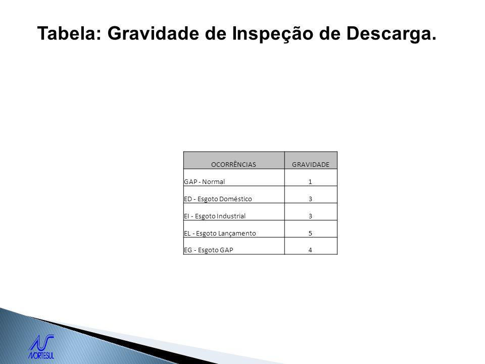 Tabela: Gravidade de Inspeção de Descarga.