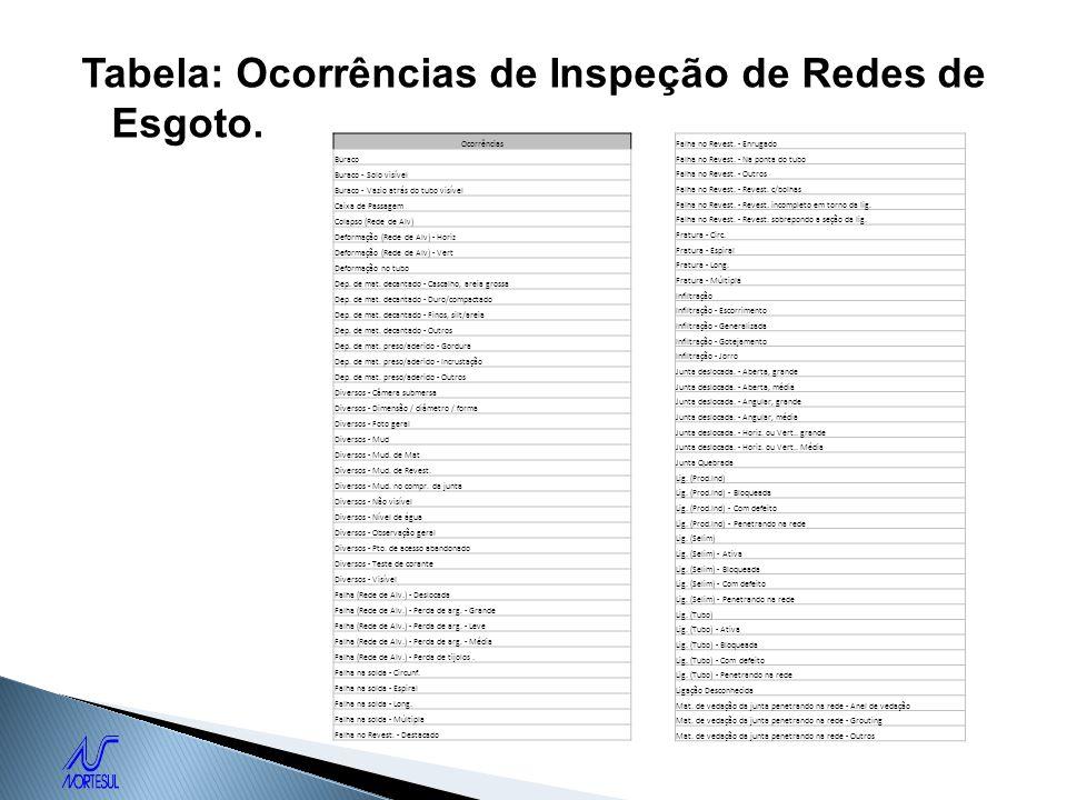 Tabela: Ocorrências de Inspeção de Redes de Esgoto.