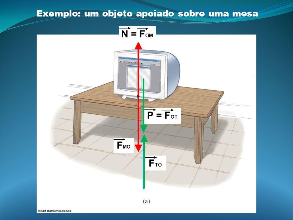 Exemplo: um objeto apoiado sobre uma mesa