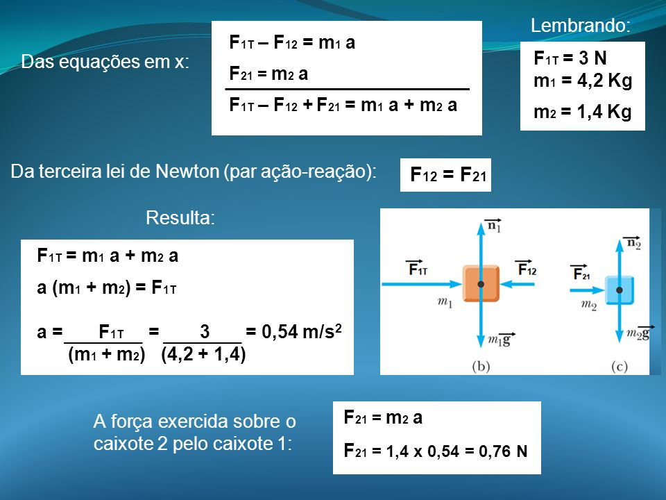 F12 = F21 Lembrando: F1T – F12 = m1 a F21 = m2 a F1T = 3 N
