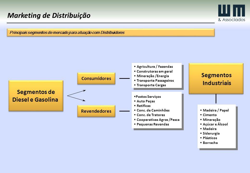 Marketing de Distribuição