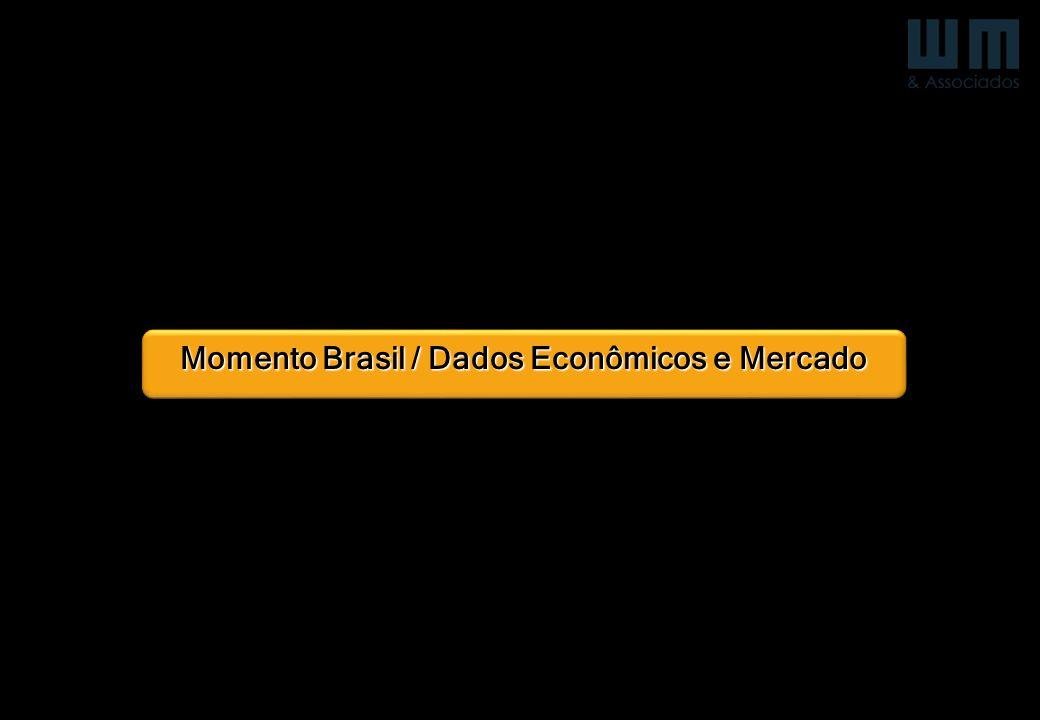 Momento Brasil / Dados Econômicos e Mercado