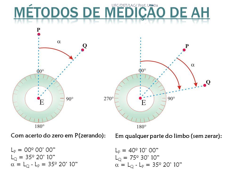 Métodos de Medição de AH