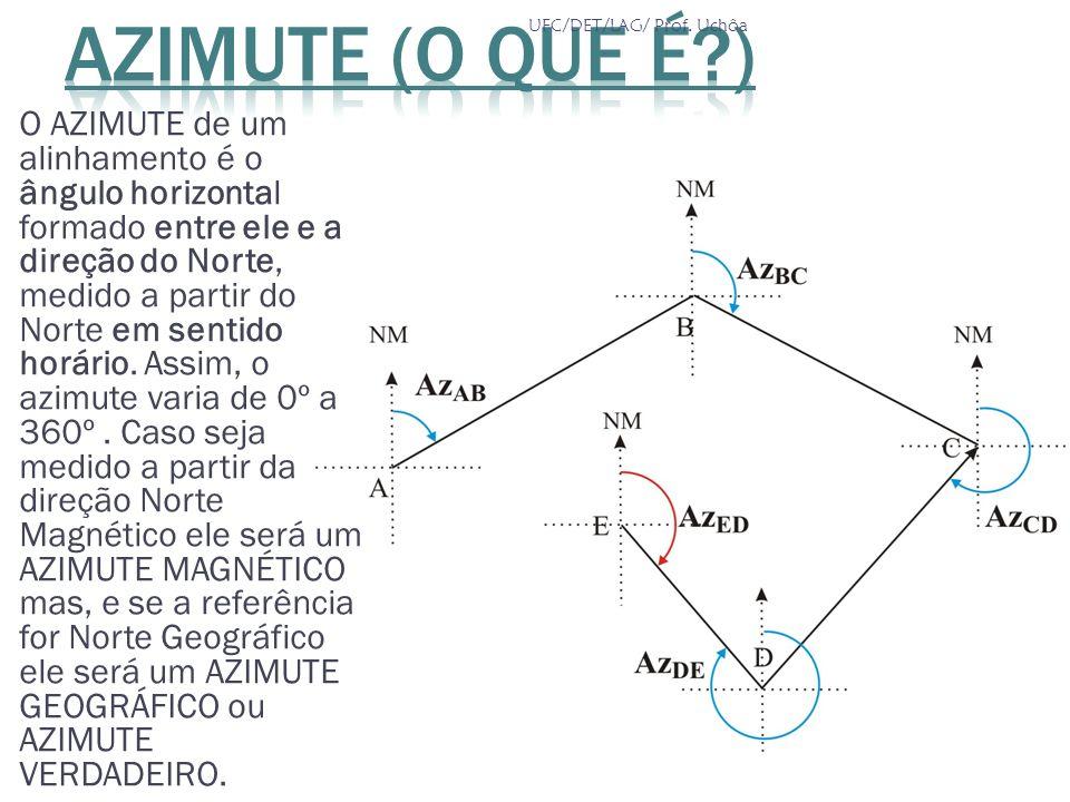 AZIMUTE (o que é ) UFC/DET/LAG/ Prof. Uchôa.