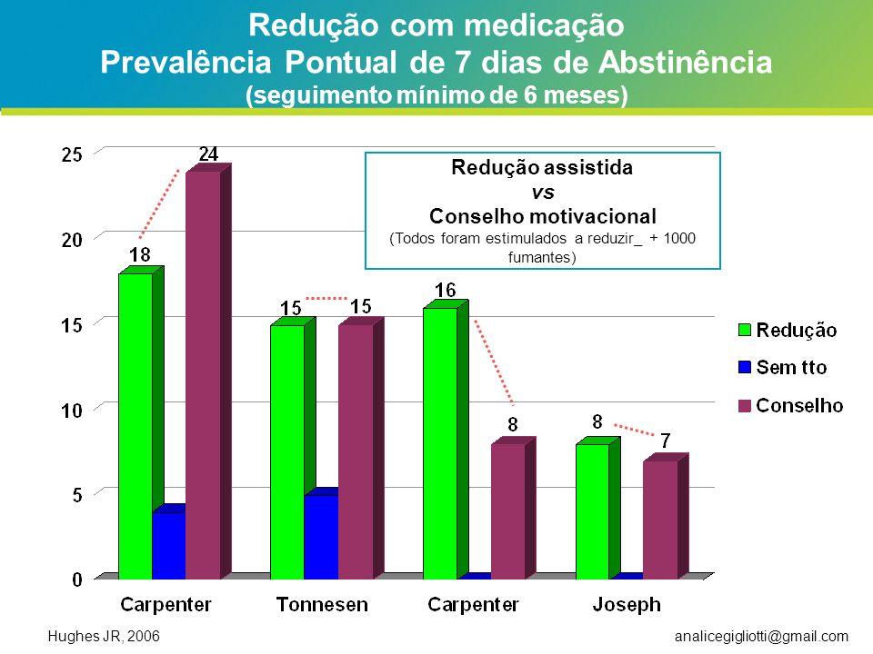 Redução com medicação Prevalência Pontual de 7 dias de Abstinência (seguimento mínimo de 6 meses)