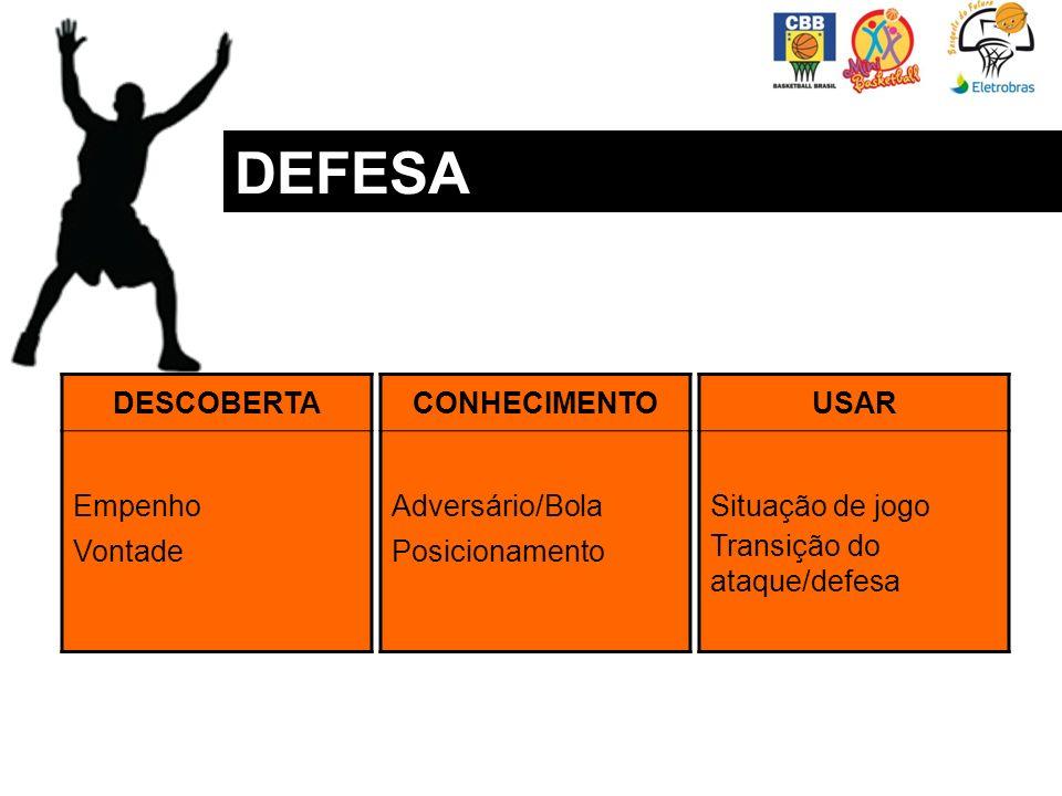 DEFESA DESCOBERTA Empenho Vontade CONHECIMENTO Adversário/Bola