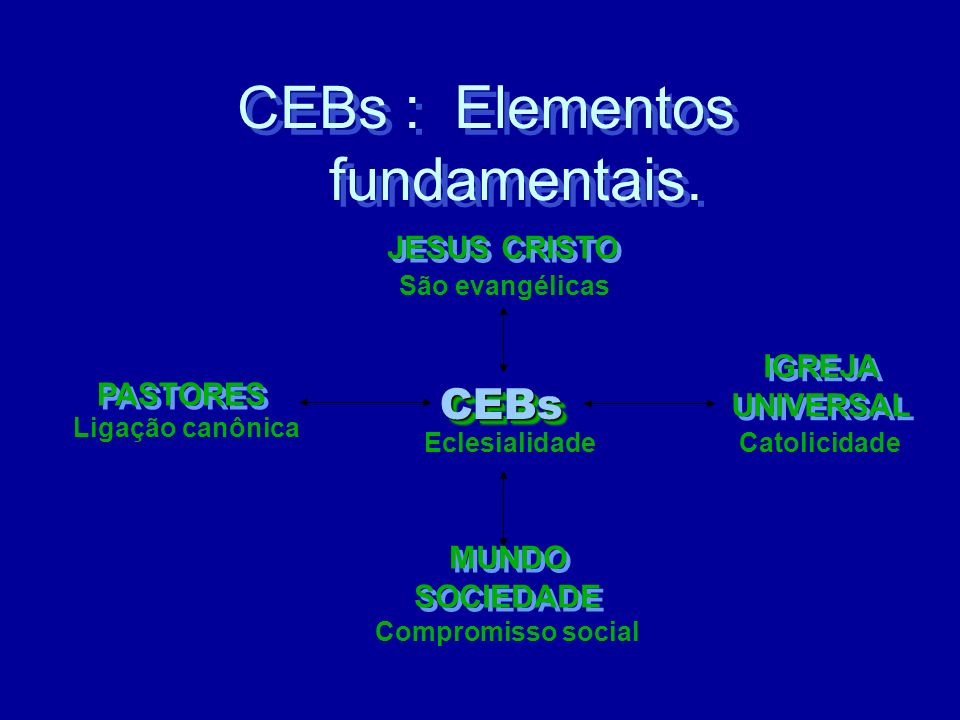 CEBs : Elementos fundamentais.