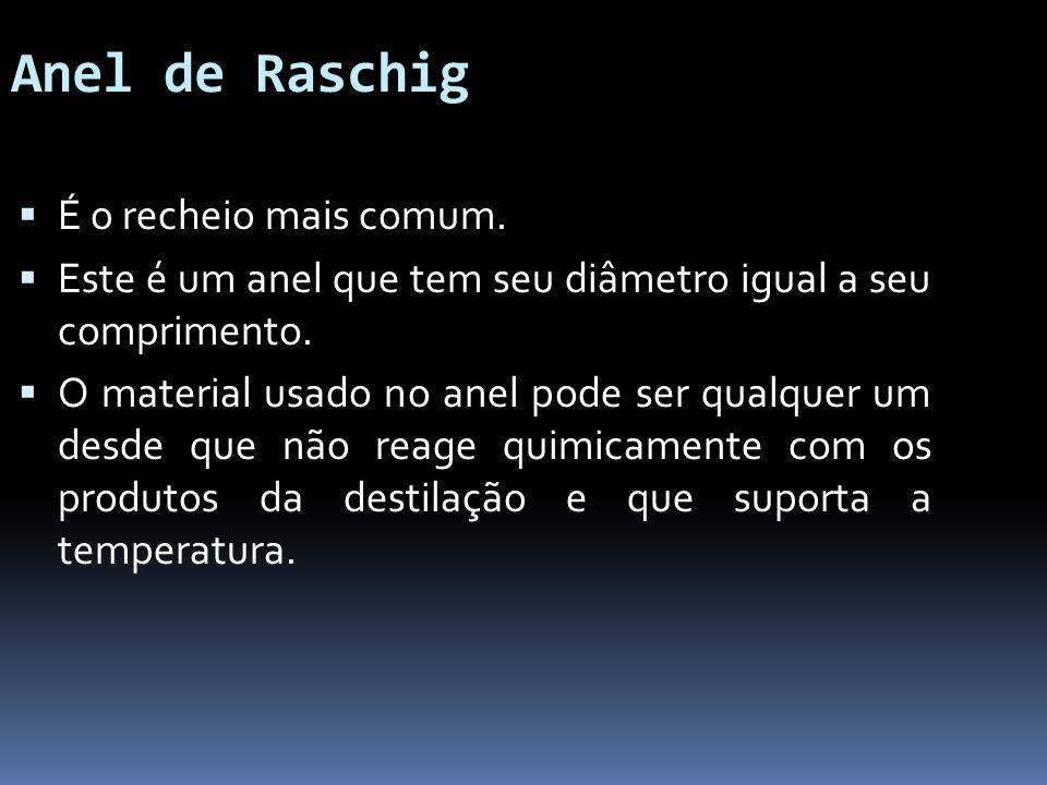 Anel de Raschig É o recheio mais comum.