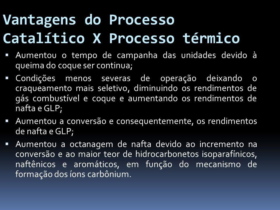 Vantagens do Processo Catalítico X Processo térmico