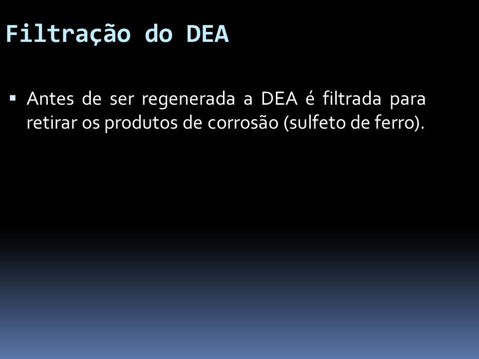 Filtração do DEA Antes de ser regenerada a DEA é filtrada para retirar os produtos de corrosão (sulfeto de ferro).