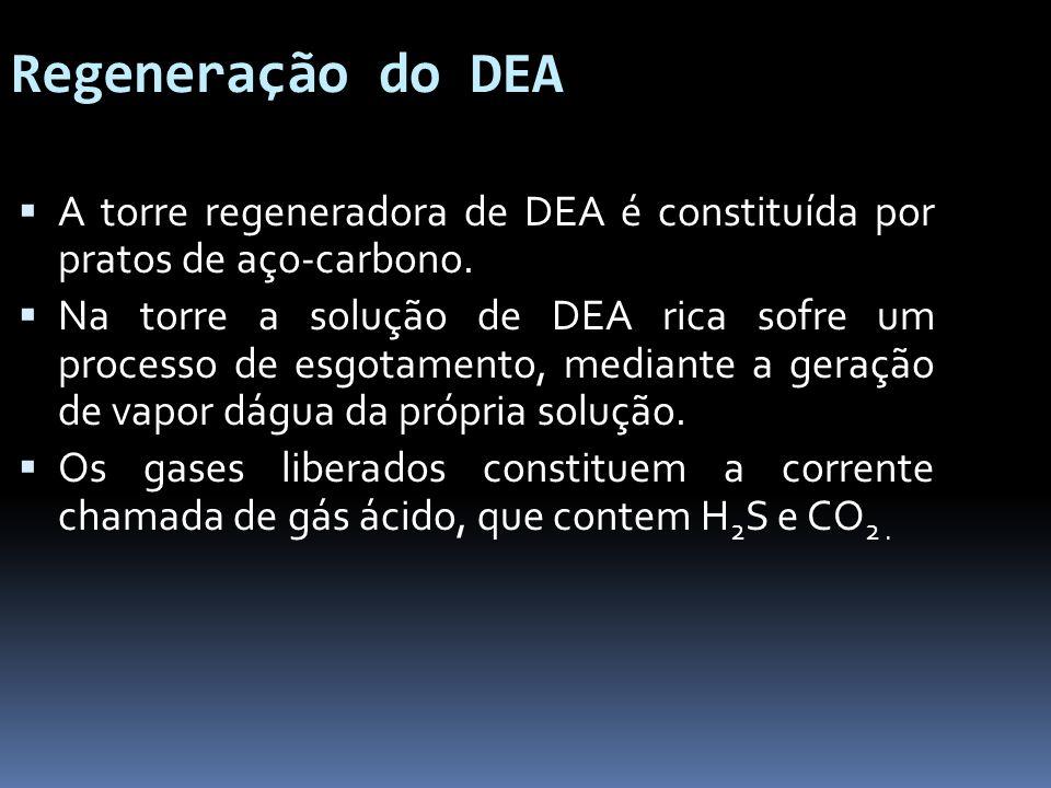 Regeneração do DEA A torre regeneradora de DEA é constituída por pratos de aço-carbono.