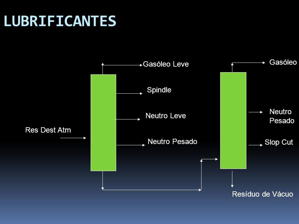 LUBRIFICANTES Gasóleo Gasóleo Leve Spindle Neutro Neutro Leve Pesado