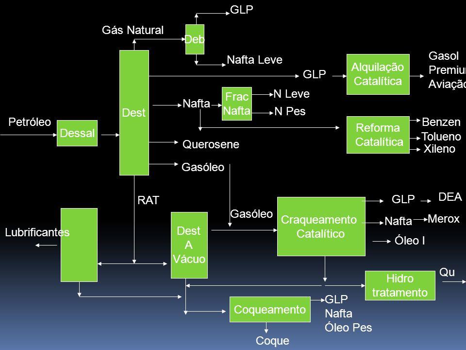 GLP Gás Natural. Deb. Gasol. Premium. Aviação. Dest. Nafta Leve. Alquilação. Catalítica. GLP.
