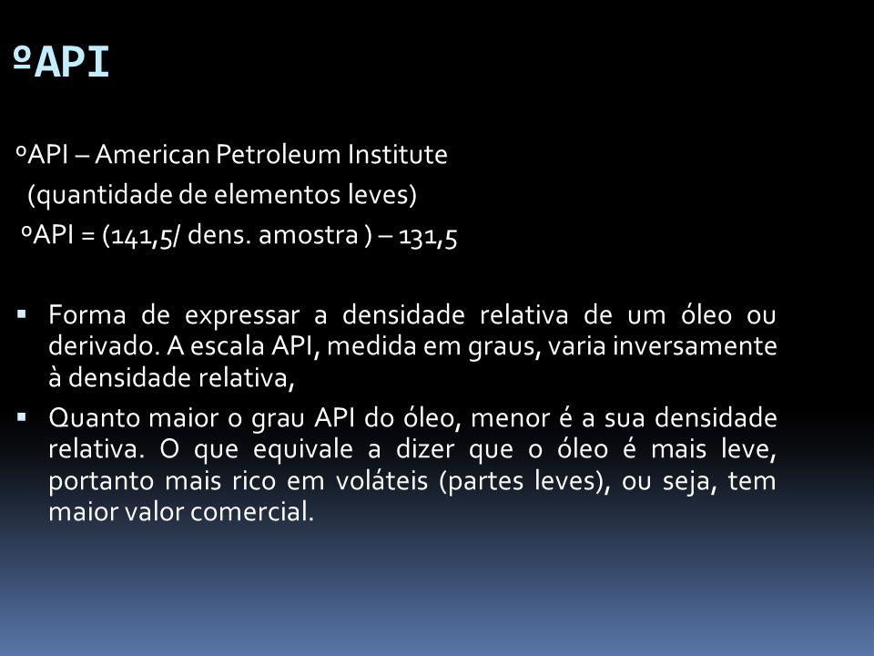 ºAPI ºAPI – American Petroleum Institute