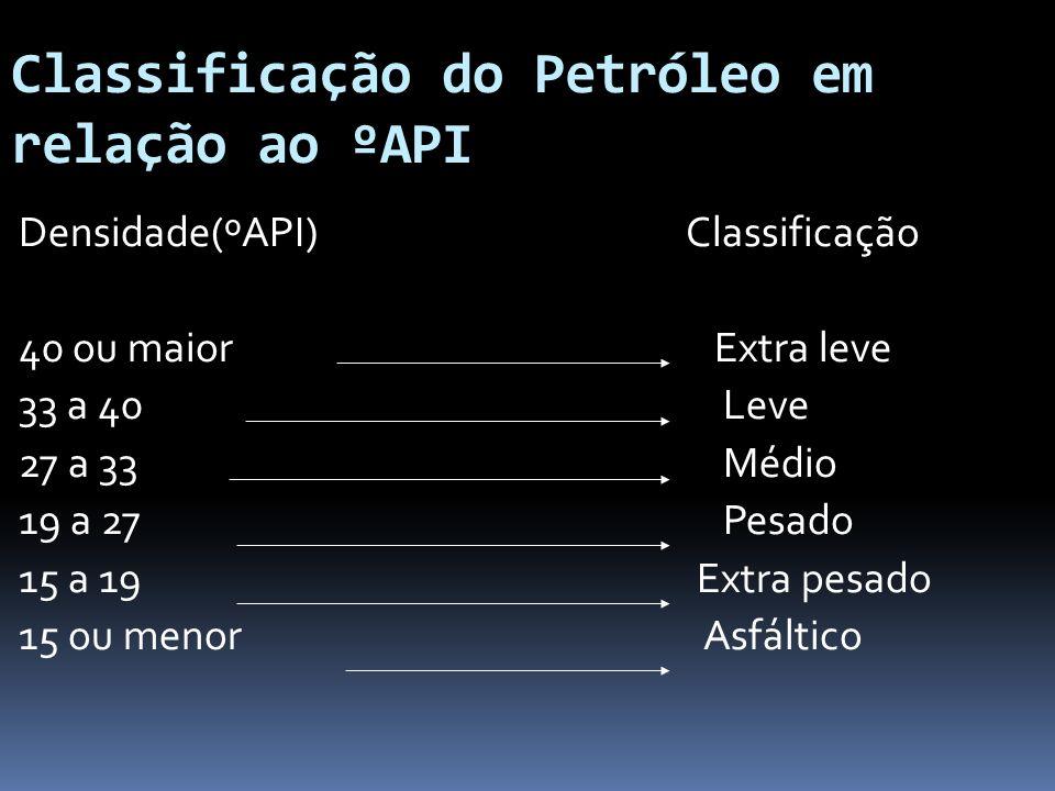 Classificação do Petróleo em relação ao ºAPI