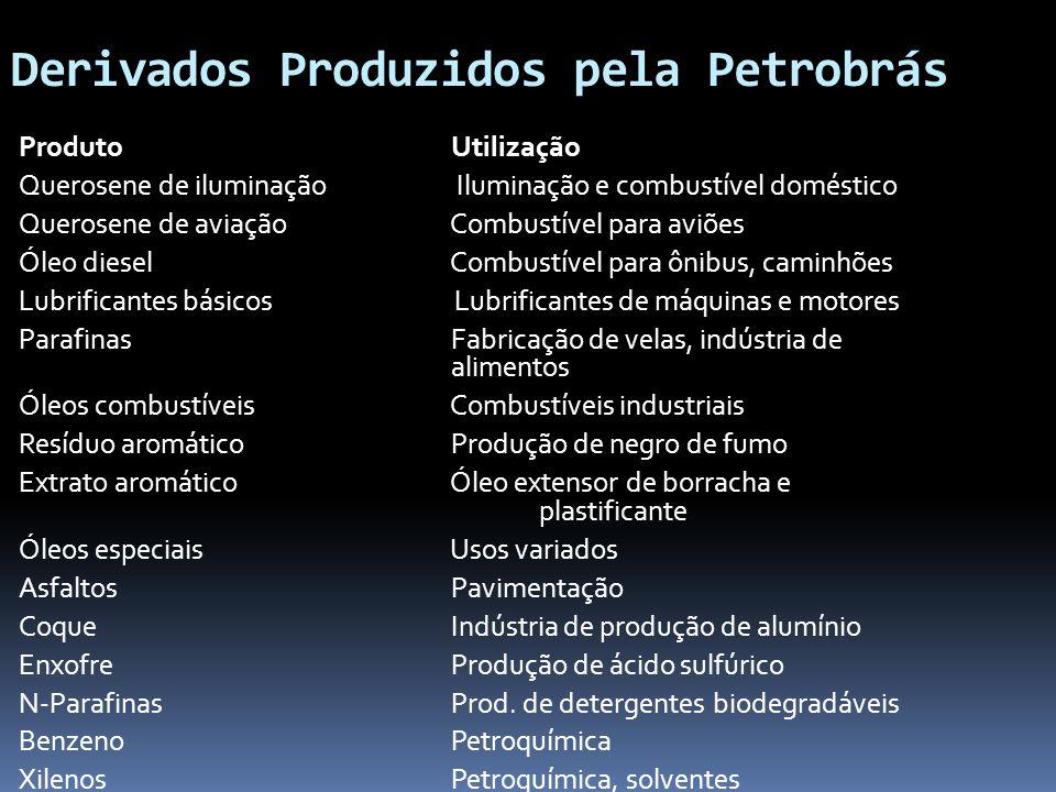 Derivados Produzidos pela Petrobrás