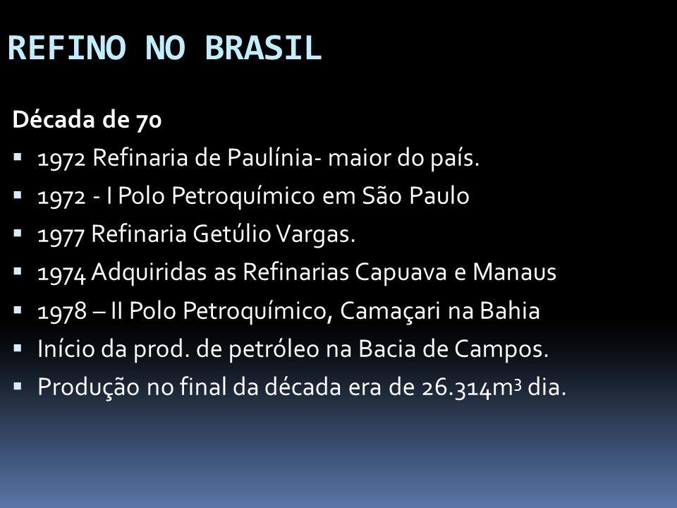 REFINO NO BRASIL Década de 70