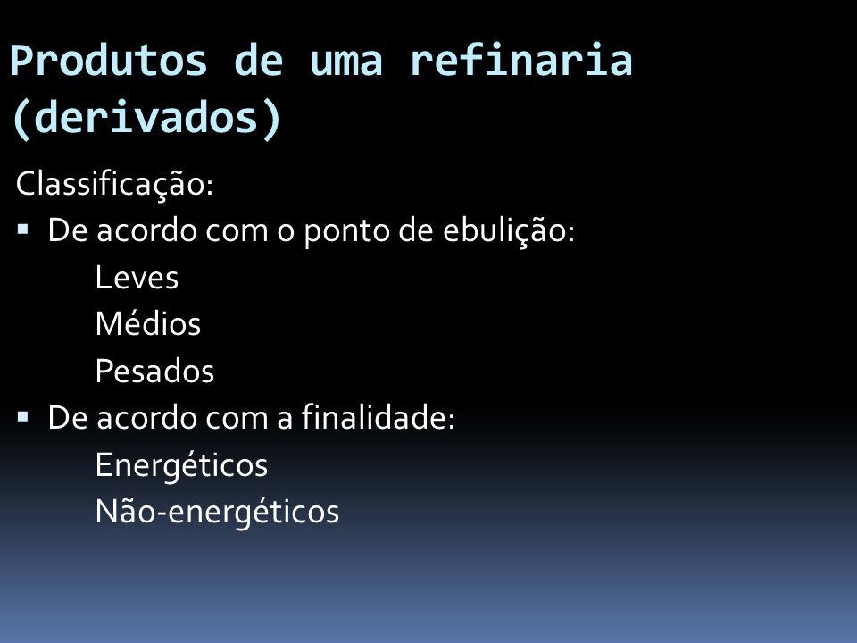 Produtos de uma refinaria (derivados)