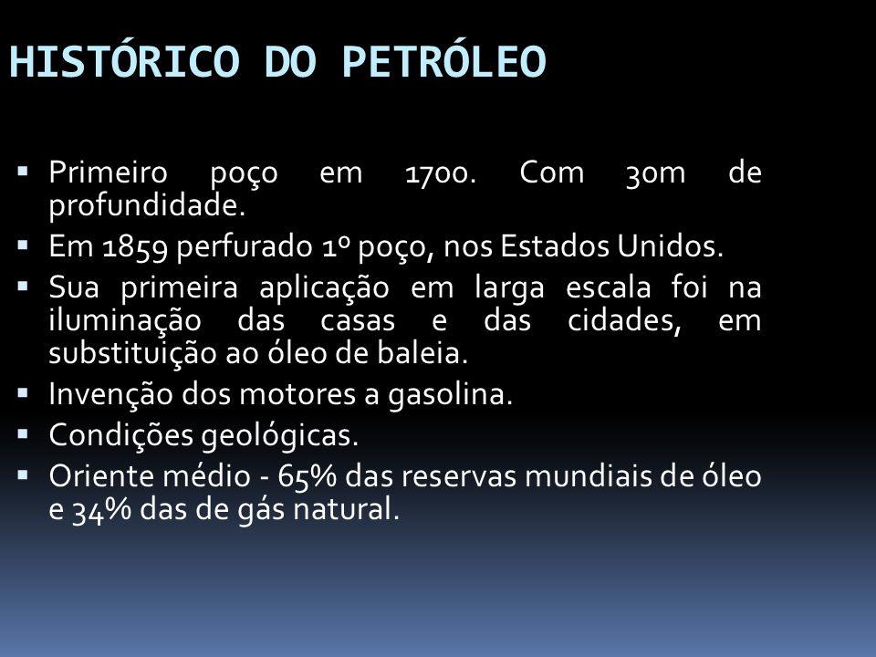 HISTÓRICO DO PETRÓLEO Primeiro poço em 1700. Com 30m de profundidade.