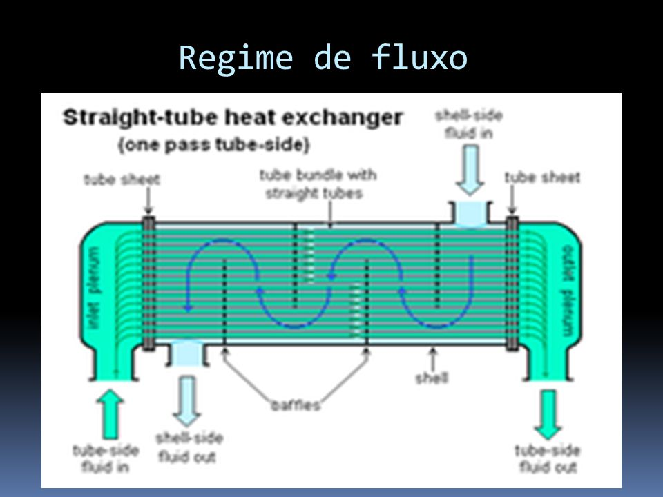 Regime de fluxo