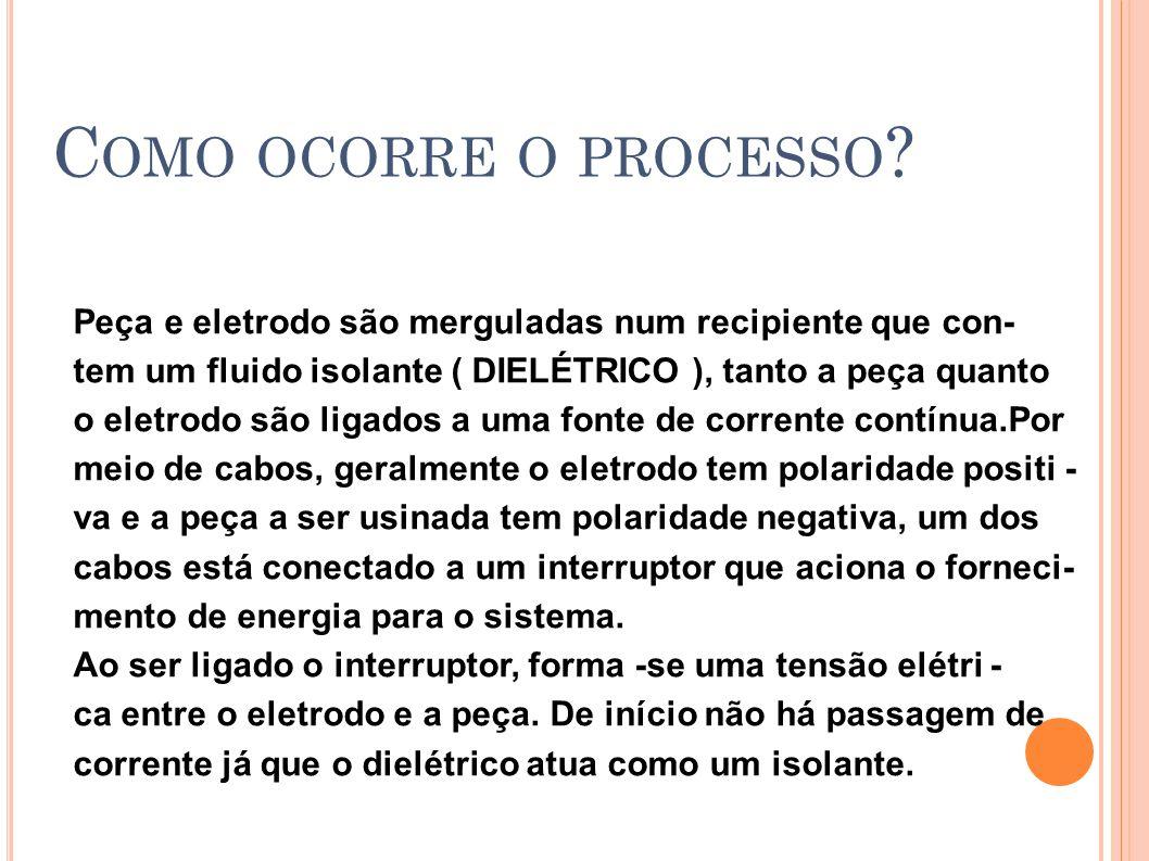 Como ocorre o processo