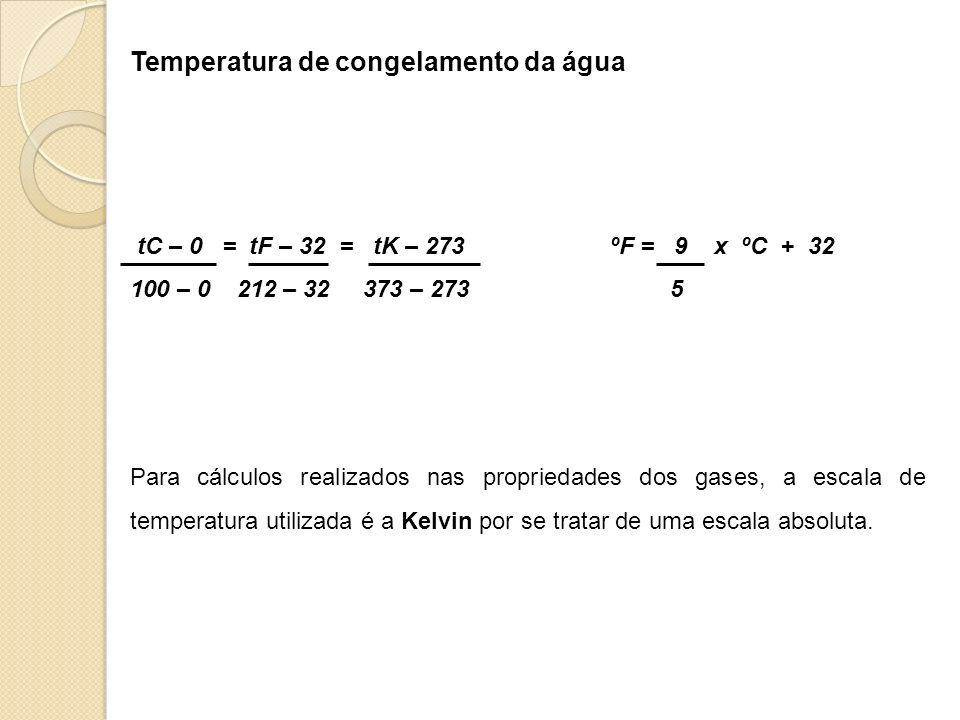 Temperatura de congelamento da água